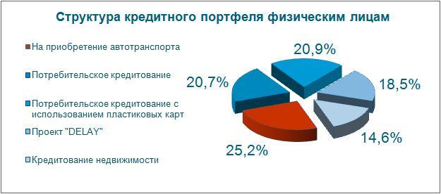 Структура потребительского кредитования